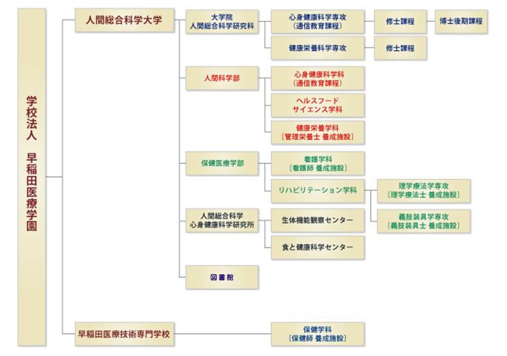 学校法人 早稲田医療学園 組織図