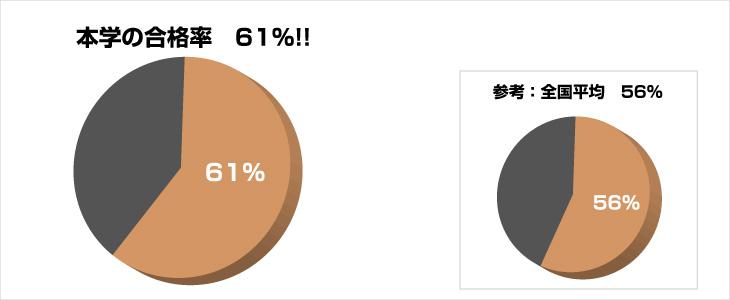 合格率円グラフ