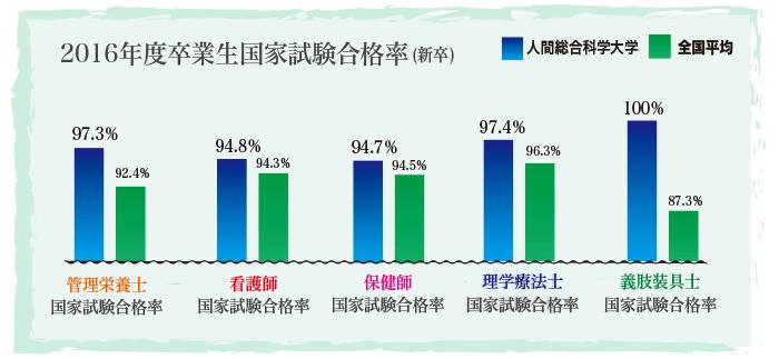 2017年国家試験合格率